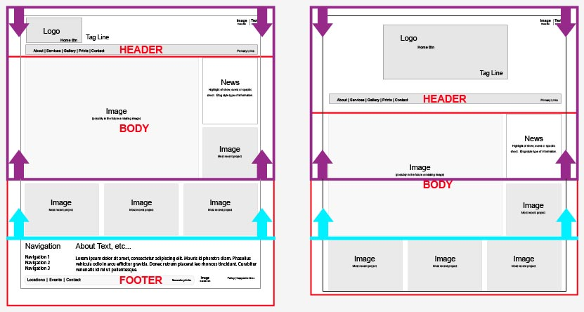 Above the page fold example via a Wireframe